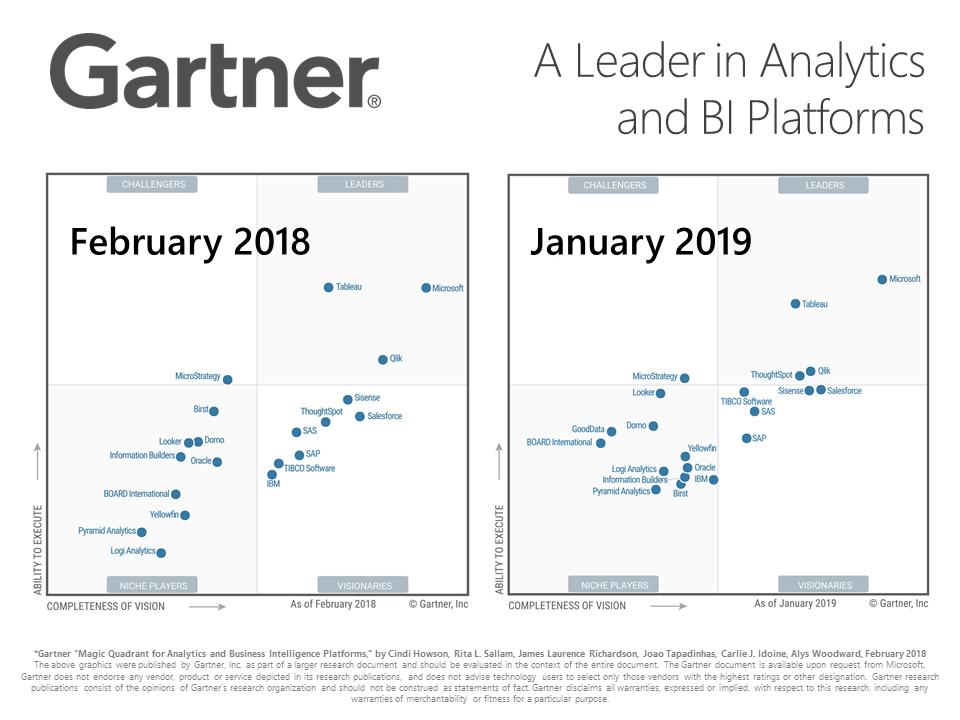 Leader in BI Platforms