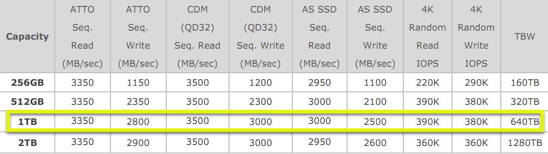 Adata-XPG-SX8200-Performance